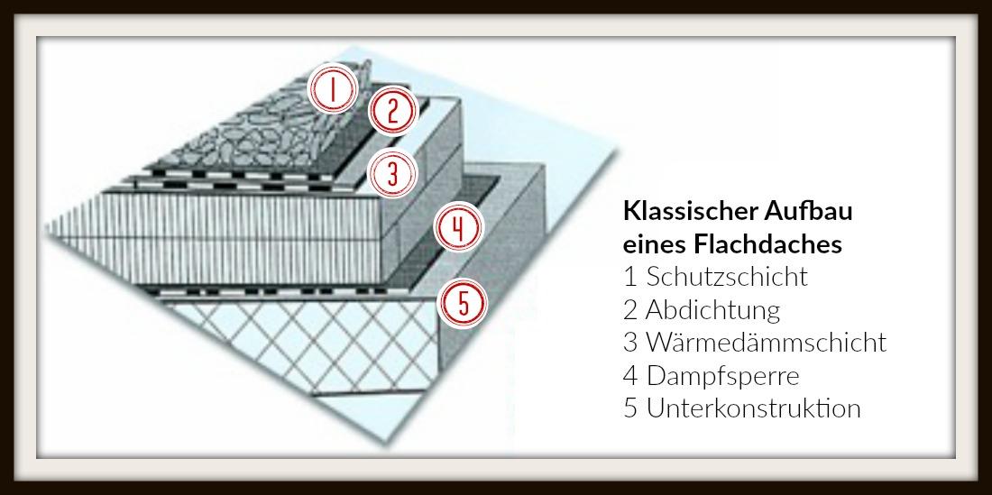 Flachdach2